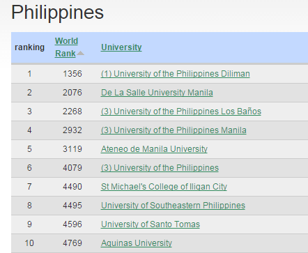 2015-Top-Colleges-and-Universities-in-the-Philippines